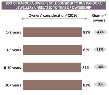 Pandora Customer Consideration.png
