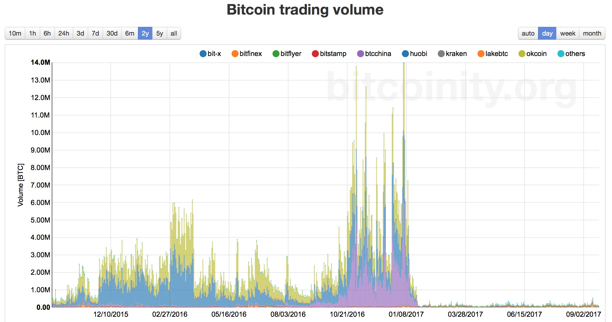 Bitcoin 2 Year Volume